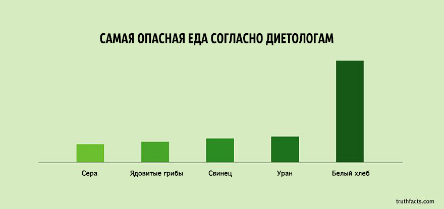 truth-facts-funny-graphs-wumo-1