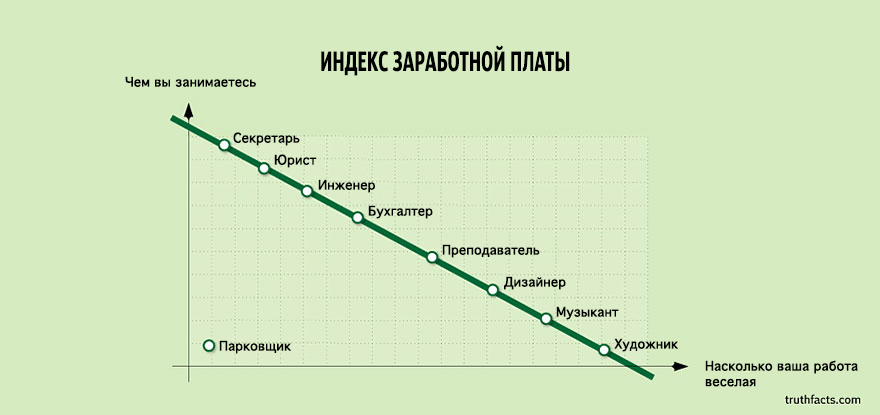 truth-facts-funny-graphs-wumo-10