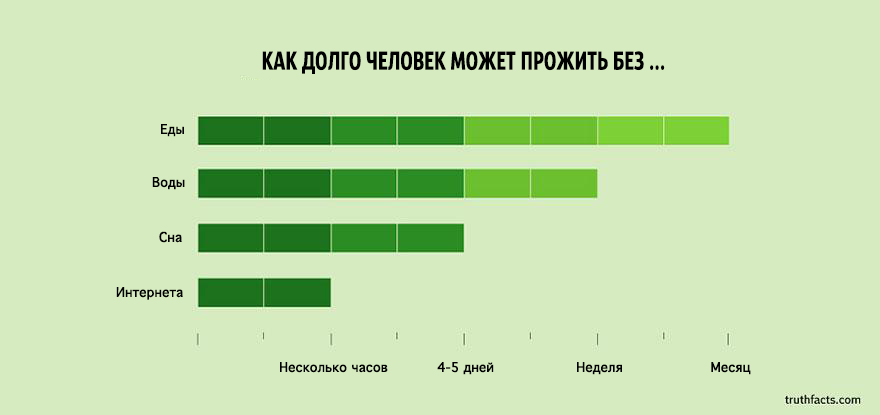 truth-facts-funny-graphs-wumo-20copy