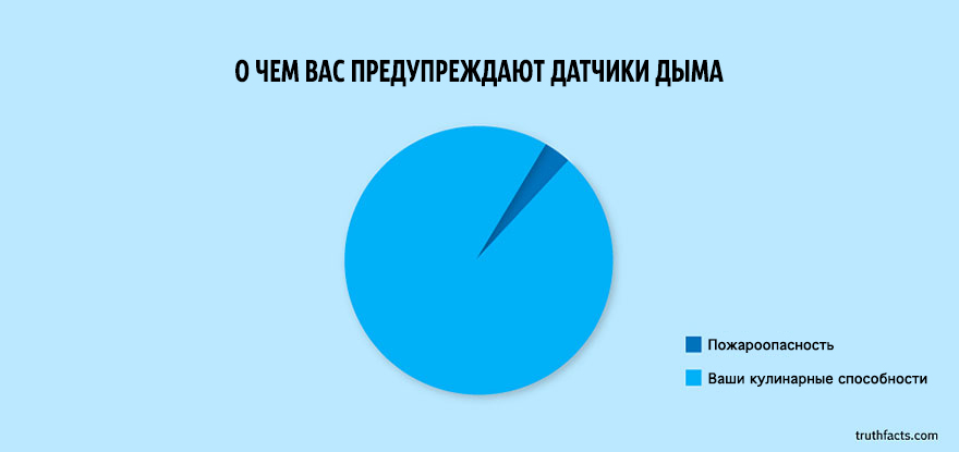 truth-facts-funny-graphs-wumo-24